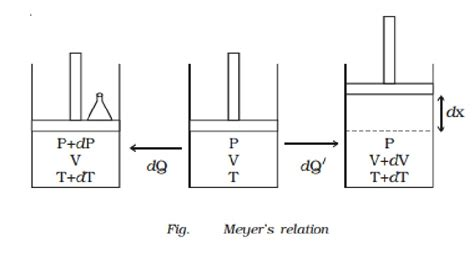 relation between cp and cv meyer s relation study