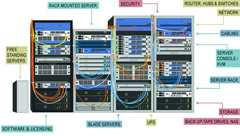 server room components upgrade options b2b it reseller