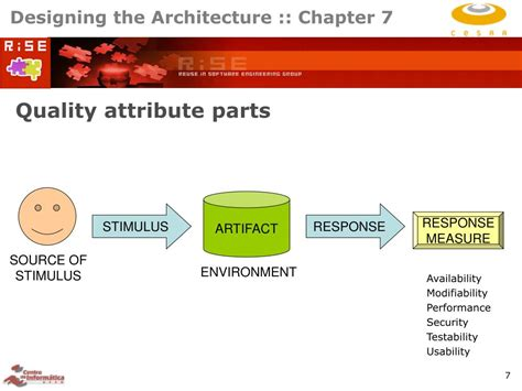 software design quality guidelines and attributes ppt software architecture in practice powerpoint