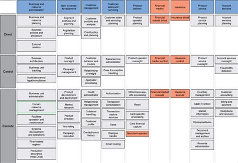 Business Model Business Capability Model Exle Component Business Model Template
