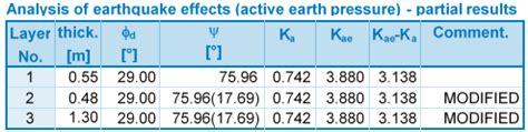 mononobe okabe theory | influence of earthquake | geo5
