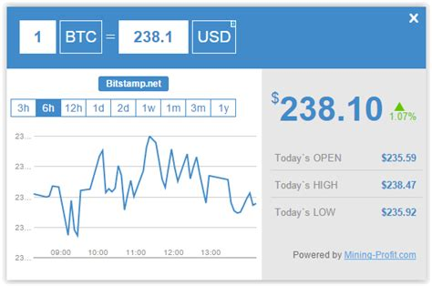 bitcoin real time price bitcoin price ticker and converter real time bitcoin price