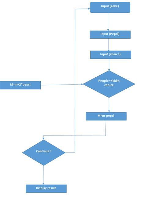 convert text to flowchart input coke input pepsi input choice