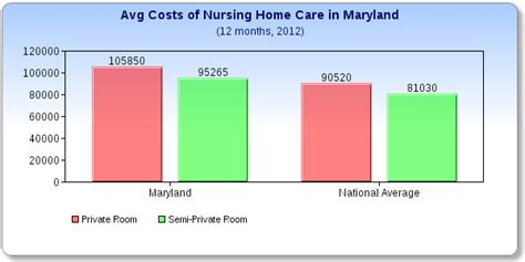 in home nursing care cost what does a nursing home cost in maryland