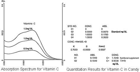 uv l vitamin d vitamin c in nutritional supplements and shimadzu