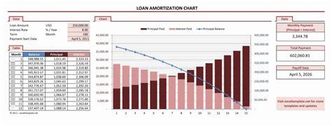 Loan Spreadsheet Template by Loan Payment Spreadsheet Template Haisume