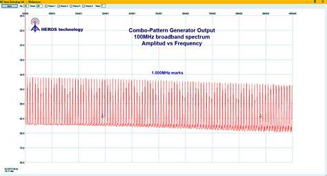 pattern generator marker heros technology ltd radio products