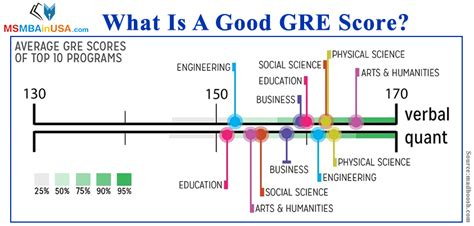 Gre Scores For Mba Programs by Gre Scores Percentiles Chart Dolap Magnetband Co