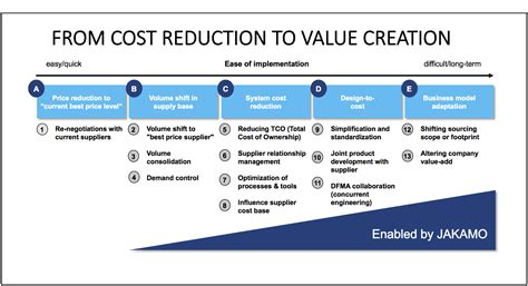 dfma template cutting costs or driving value creation jakamo