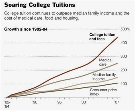 Harvard Mba Tuition Fee 2013 by The Skyrocketing Cost Of Higher Education