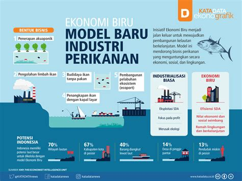Model Ekonomi Pemanfaatan Gas Ikutan ekonomi biru model baru industri perikanan katadata news