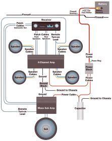 aftermarket radio  factory amp wiring  volvo