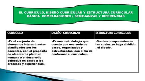 Modelo Curricular Y Participativo Estructura Curricular B 225 Sica Dise 241 O Curricular Y Curr 237 Culo