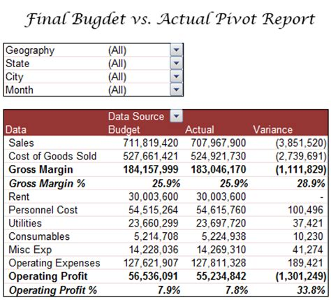 budget variance report template | budget template free