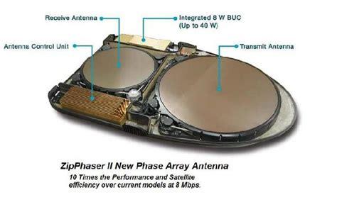 phased array antennas zipphaser ii
