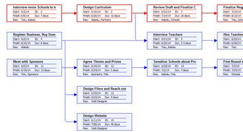 precedence network diagram precedence diagram network information security diagram