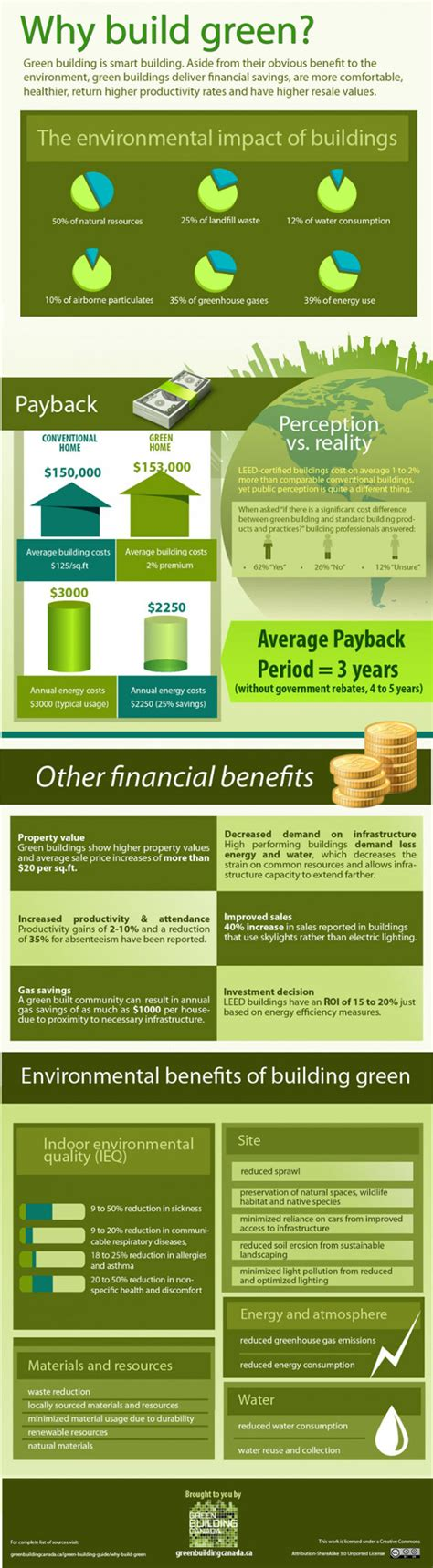 advantages of design for environment infographic the financial and environmental benefits of