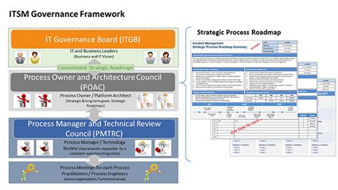 It Governance For Incident Management Hdi Data Governance Roadmap Template