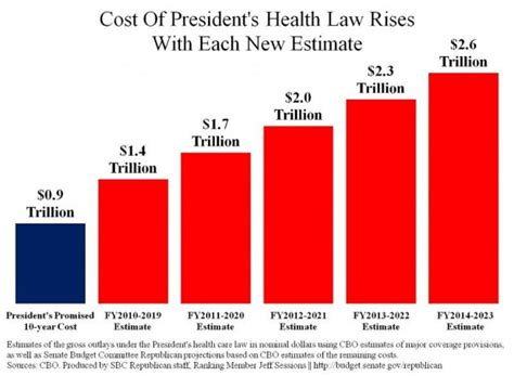 Graphs For Democrats Average Cost National Review