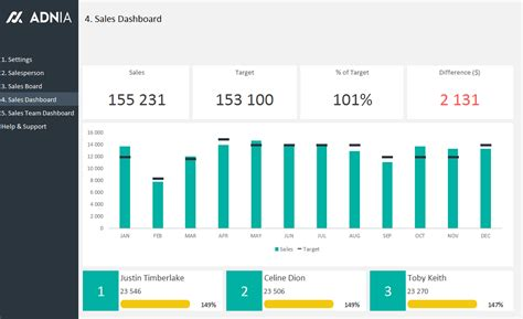 Sales Team Dashboard Template Adnia Solutions Sales And Marketing Dashboard Templates