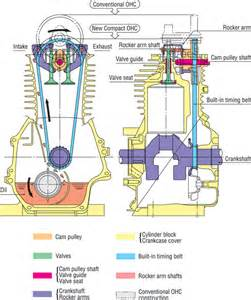 особенности двигателя honda gx 25 features