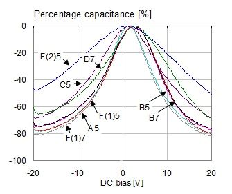 capacitor dc bias voltage how much capacitance do we really get 2017 06 14 signal integrity journal