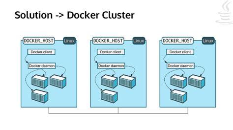 docker cluster tutorial docker for java developers
