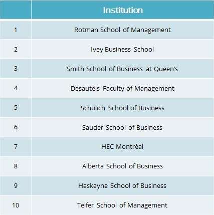 Qs Top Mba Schools by Canada S 10 Top Business Schools For Employability