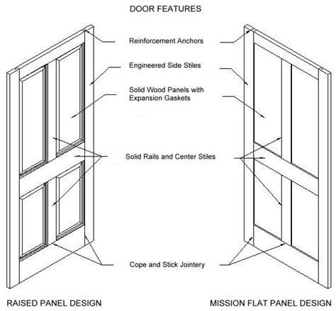 Exterior Door Construction Details Wooden Door Construction Doors