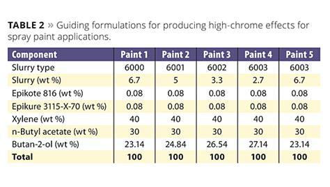 acrylic paint chemical composition paint formula standox paint codes l328 basislack formula