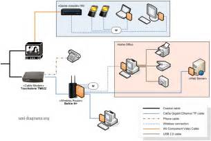 exle of home networking diagram cable modem wireless router various computers and devices