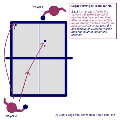 how to serve in table tennis how to serve legally in table tennis ping pong