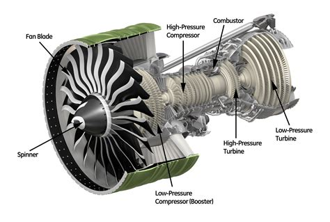 Jet Engine Sections by Airline Operations What Is A Quot High Bypass Geared