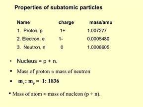 Mass Of A Proton In Amu Matter1