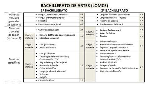 salidas bachillerato ciencias sociales bachillerato de artes orientagu 237 a