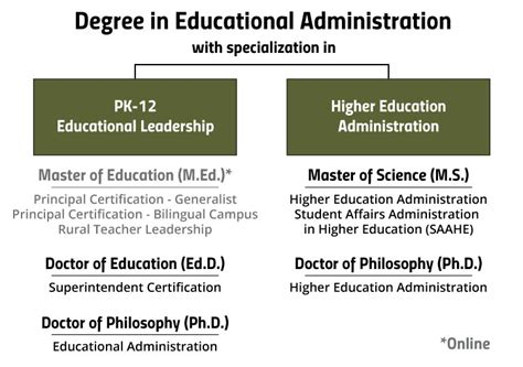 Educational Leadership Doctoral Programs 2 by Educational Administration Educational Administration