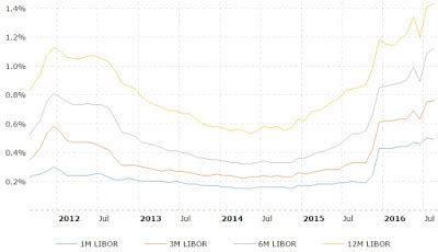 with libor dead 400 trillion in assets are stuck in independent insights libor traders are predicting fed