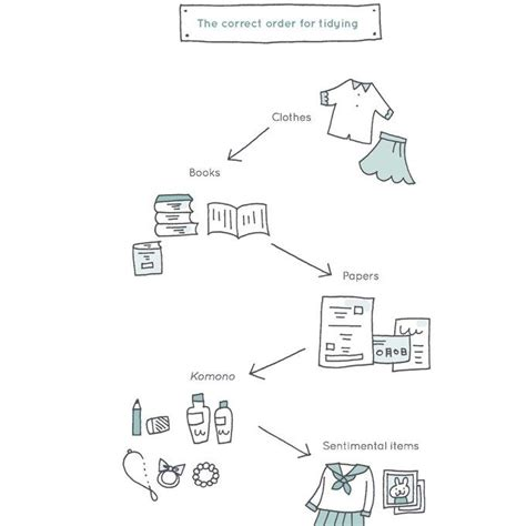 marie kondo tips 17 best images about marie kondo on pinterest organizing