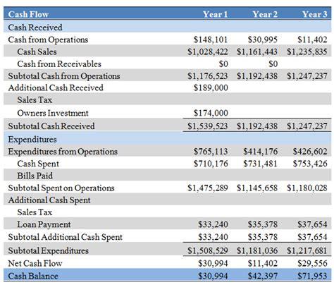 sle restaurant cash flow projection financial projections business plan 0 1 documentation