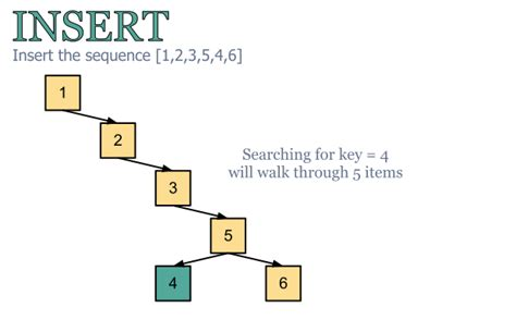 Best For Binary Search Binary Search Best