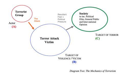single stocks and funds venn diagram lawyers guns money