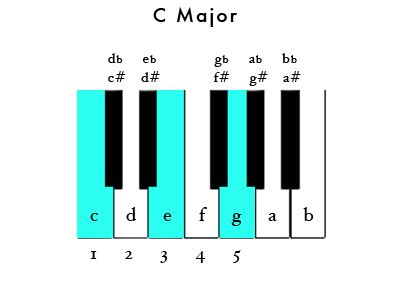 piano/chords (and pop examples) wikibooks, open books