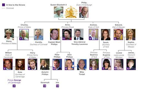 printable royal family tree family tree template royal family tree template