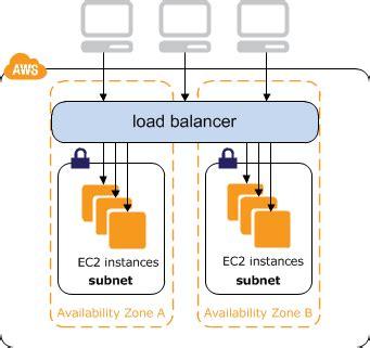 cloud dns load balancing lizzyslittlearmy.nl