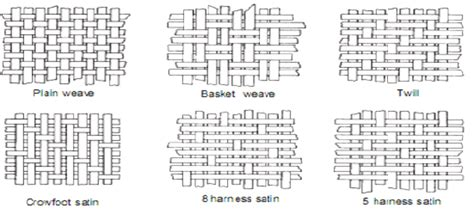weave pattern name comprehensive study of textile from fiber to fashion