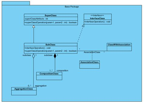 membuat class diagram dengan visual paradigm create class diagram using open api visual paradigm know how