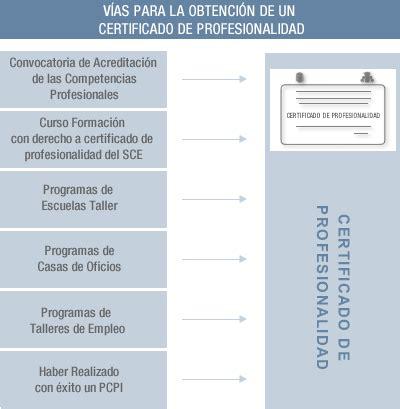 Modelo Curriculum Servicio Canario De Empleo Modelos Certificado Trabajo Junio Modelo De Carta De Solicitud De Trabajo Servicio Canario De