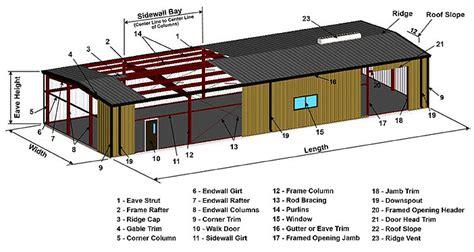 metal buildings   basics  metal building systems