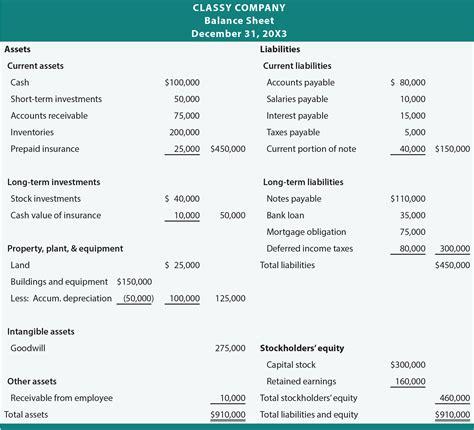 Llc Balance Sheet Equity Section by Balence Sheet Pacq Co
