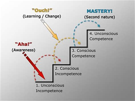 photo : conscious competence learning model matrix